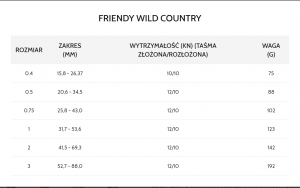 ZESTAW KOŚCI MECHANICZNYCH FRIEND SET 0.4 -3 WILD COUNTRY